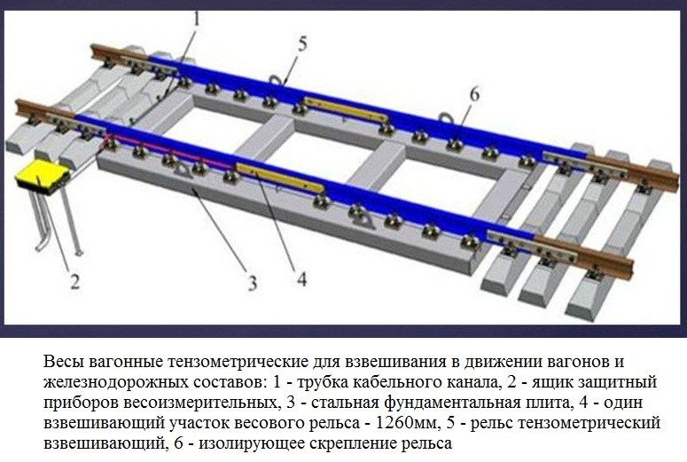 konstrukcija zheleznodorozhnyh vesov