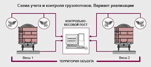 схема контроля и учета грузопотоков