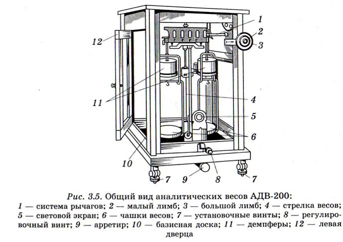 конструкция лабораторных аналитических весов