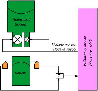 модель контроллера