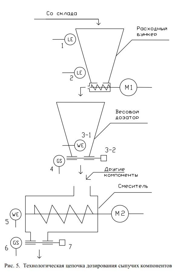технологическая цепочка дозирования сыпучих компонентов
