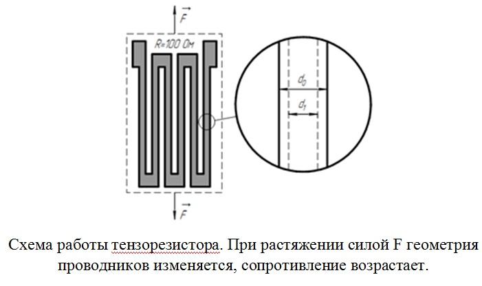 tenzorezistor