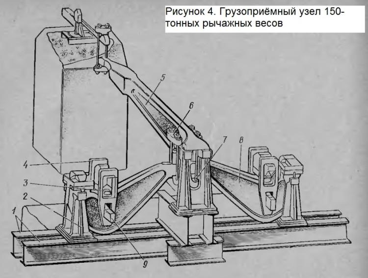 GPU_ruchaznu_vesov_150tonn