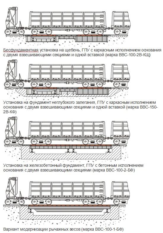 Modernizacija rychazhnyh vesov VVS