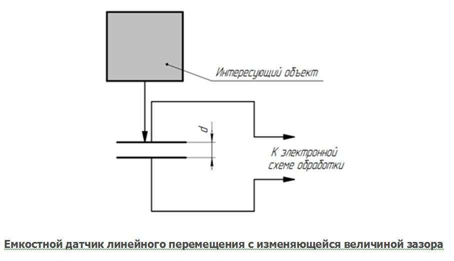 datchik-lineynogo-peremesheniyz