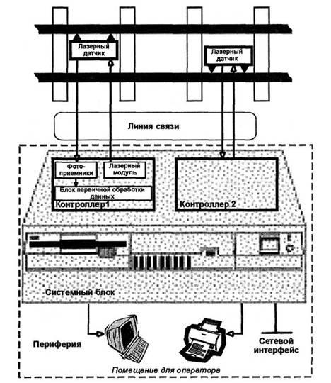 Схема работы лазерных вагонных весов
